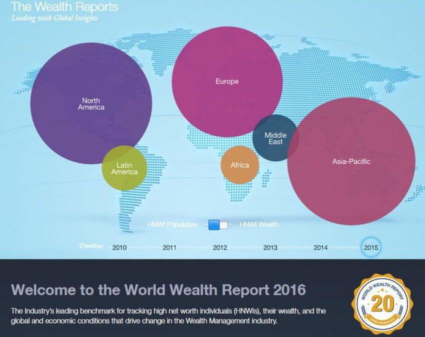 World Wealth Report 2016: cresce la ricchezza nel mondo